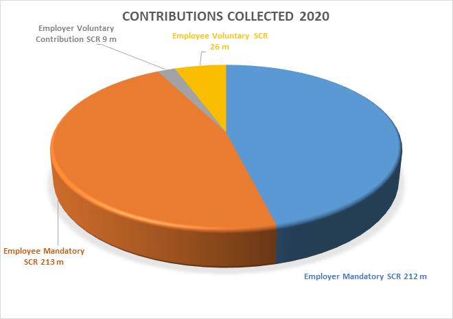 SPF Contributions