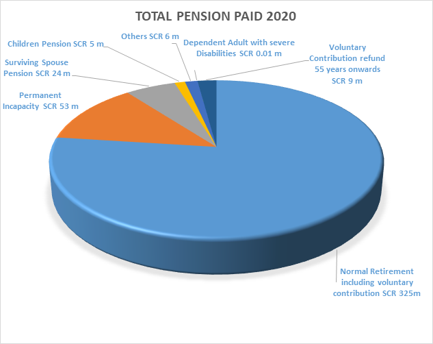 SPF Pension and Benefits